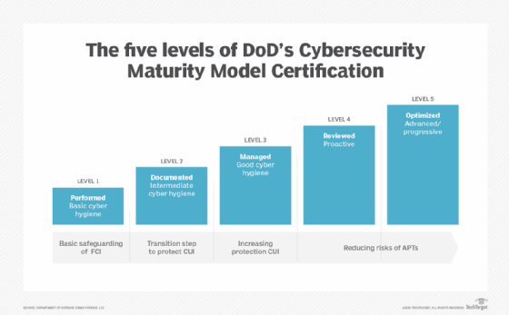 Five levels of Cybersecurity Maturity Model Certification