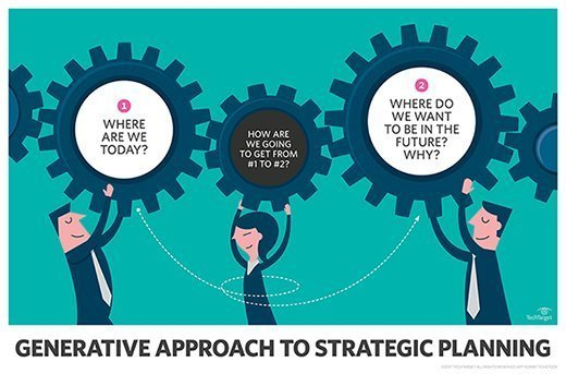 Generative approach to strategic security planning
