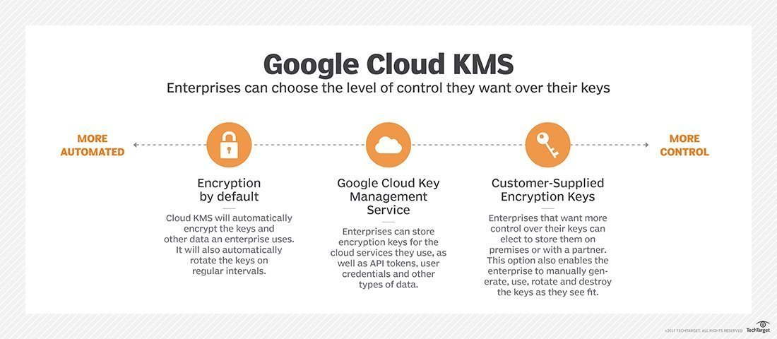 Use Google KMS to control encryption keys in the cloud