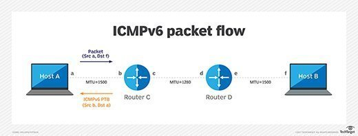 ICMPv6 pack