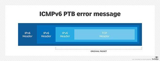 ICMPv6 Packet Too Big