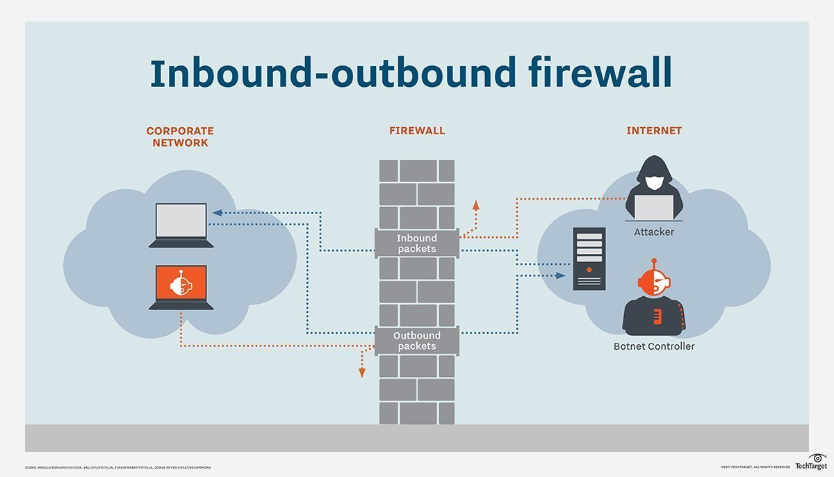 An introduction to the types of firewalls and how they work
