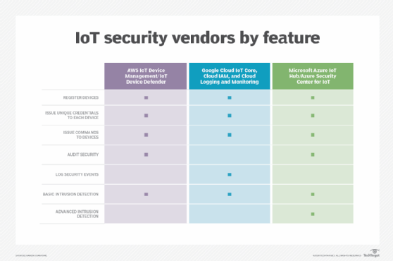 Cloud-based IoT security platforms feature by feature