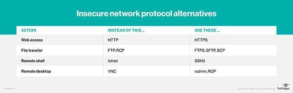 Examples of insecure network protocols