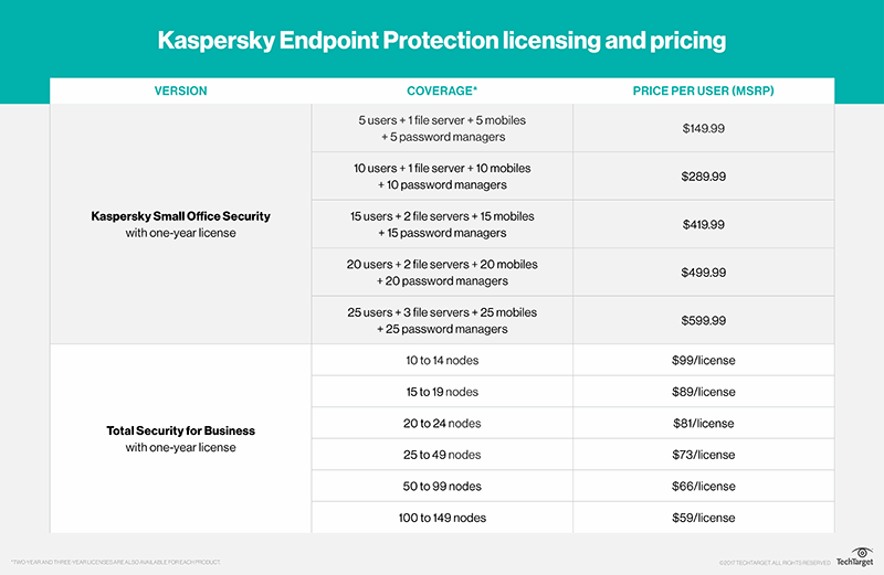 A closer look at Kaspersky antimalware protection services