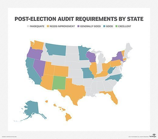 Post-election audit requirements by state