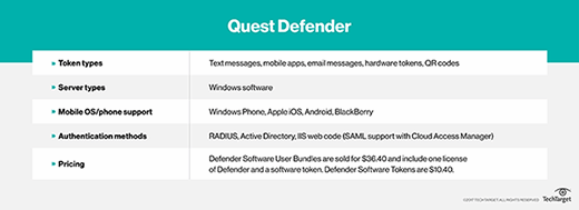 Pricing for Quest Defender