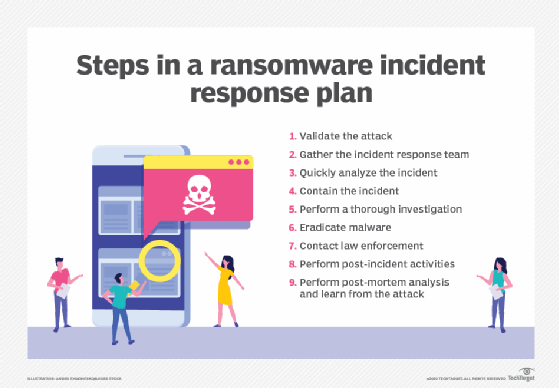 Image displaying steps in a ransomware incident response plan