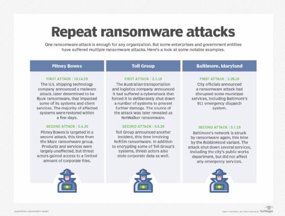 Repeat ransomware attacks chart