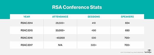 RSA Conference statistics