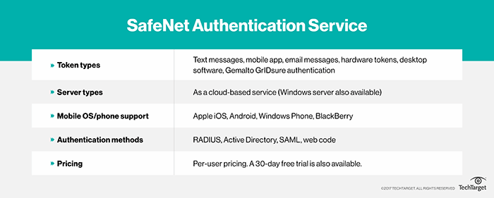 An in-depth look at Gemalto's SafeNet Authentication Service