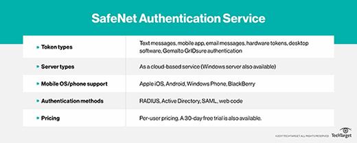 SafeNet Authentication