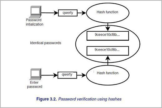 password verification using hashes