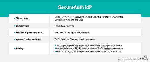SecureAuth IdP