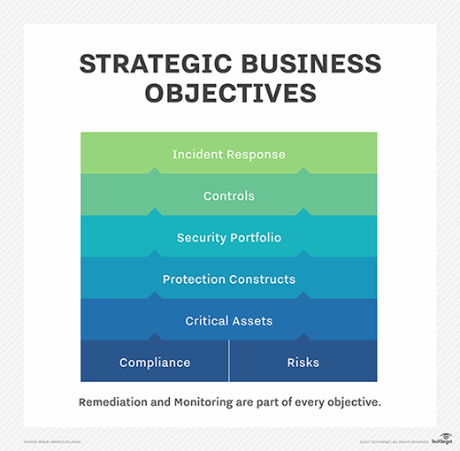 Strategic business objectives