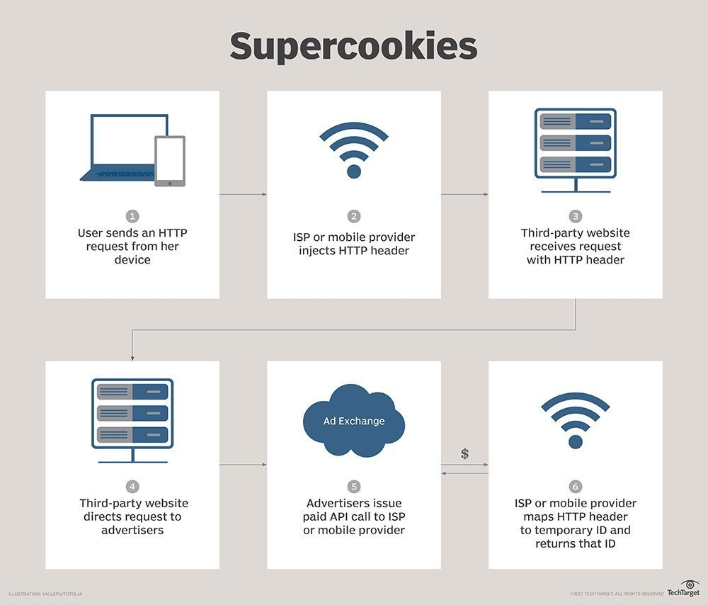 What is supercookie? - Definition from WhatIs com