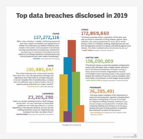 Analyzing the top 2019 data breach disclosures: Hindsight in 2020