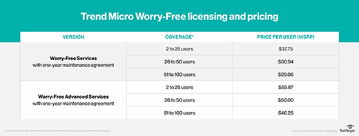 Licensing and pricing