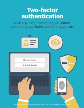 Two-factor authentication explained