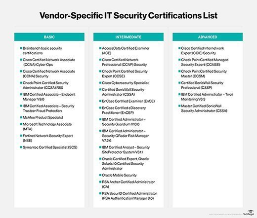 Vendor IT security certifications