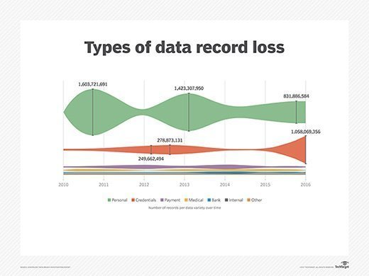 Types of data record loss