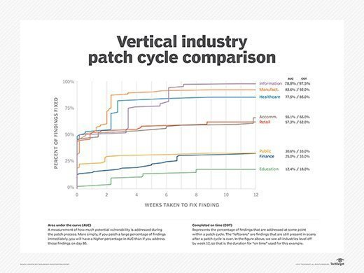 Vertical industry patch cycle comparison