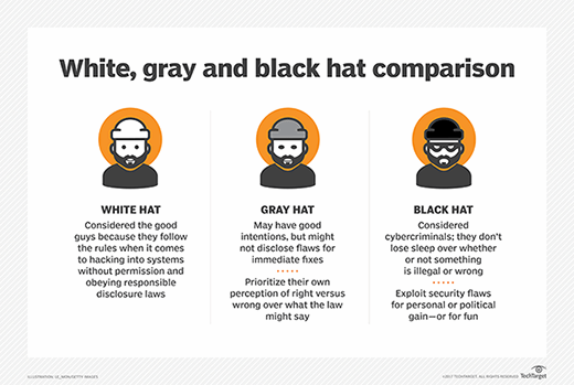 8e3dc3a8407 What is white hat  - Definition from WhatIs.com