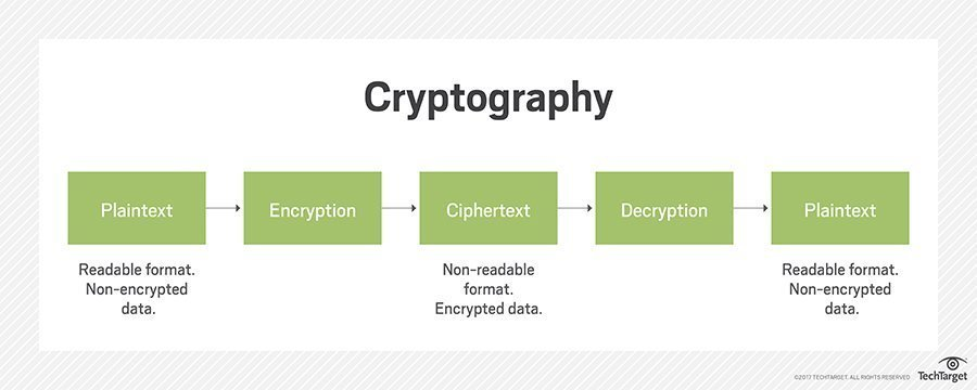 What is cipher? - Definition from WhatIs com