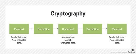 Cryptography illustrated