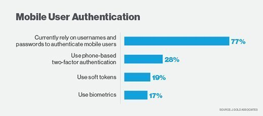 Mobile user authenticationmethods