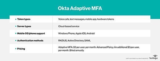 Okta Adaptive MFA gives companies flexible authentication