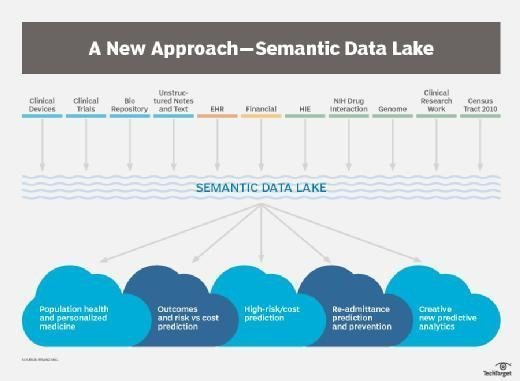 Semantic Data Lake sources