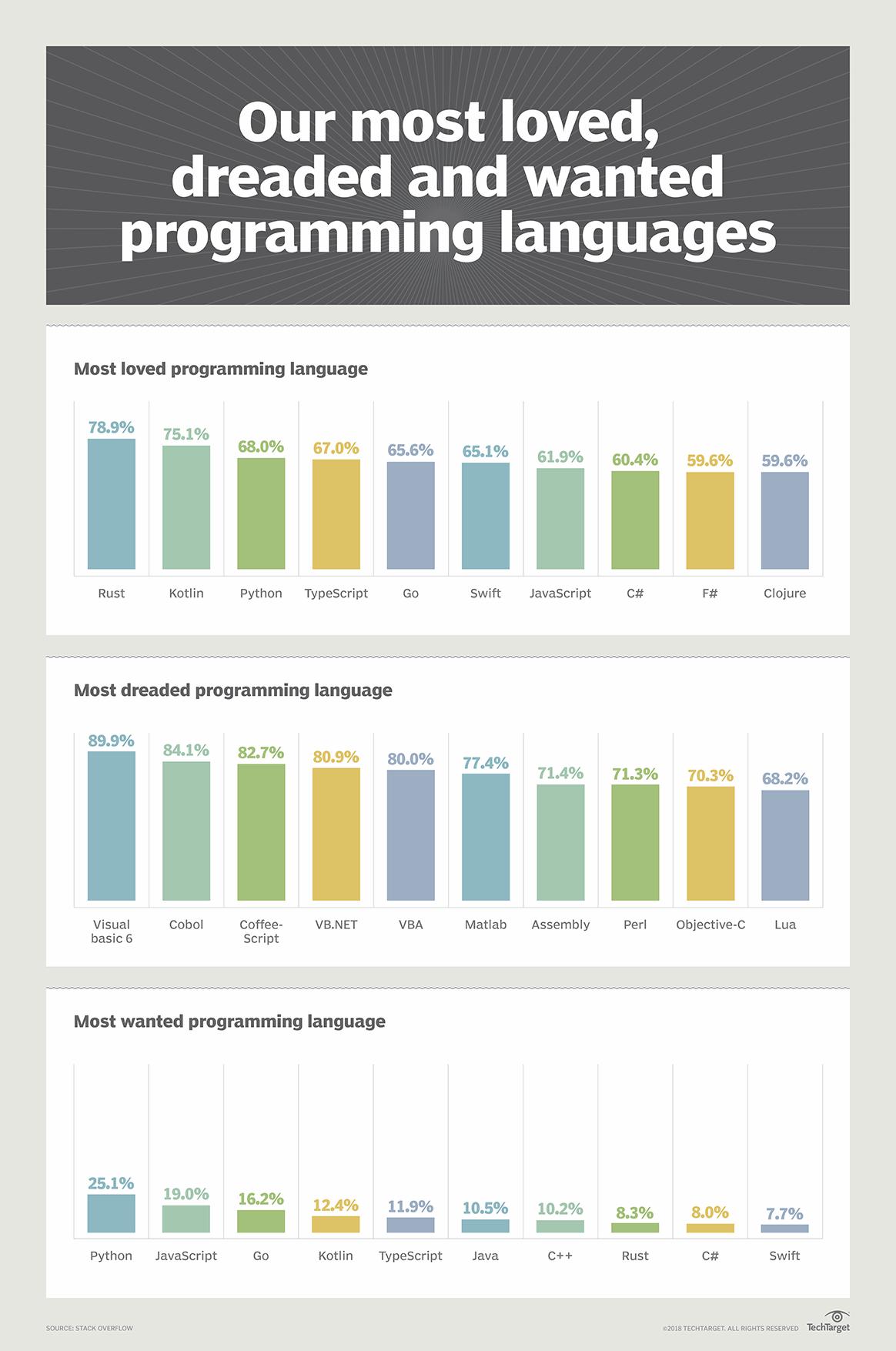 Future Of Groovy Language