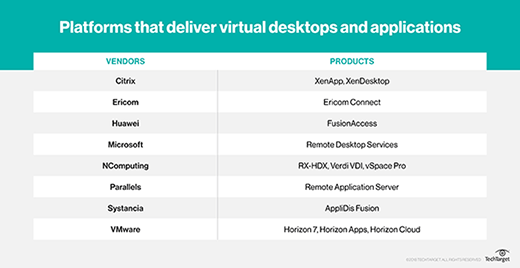 Platforms that deliver virtual desktops and applications