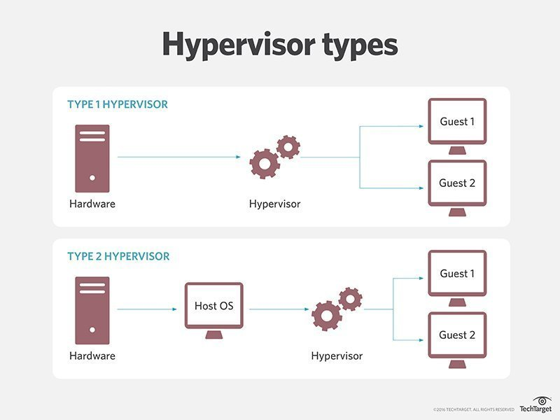 What's the difference between Type 1 and Type 2 hypervisors?
