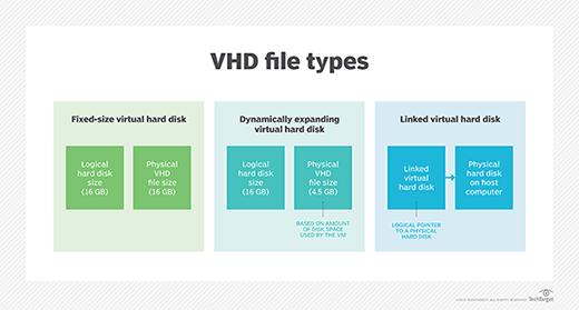 VHD file types