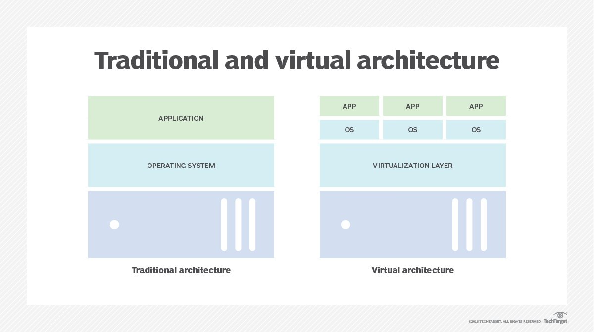 What is virtualization? - Definition from WhatIs com
