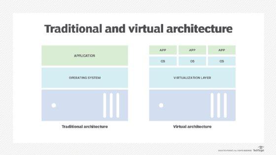 Traditional server architecture vs. virtual architecture