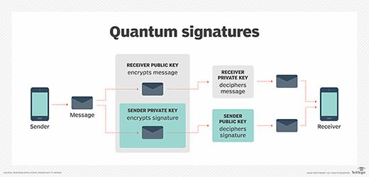 Quantum signatures