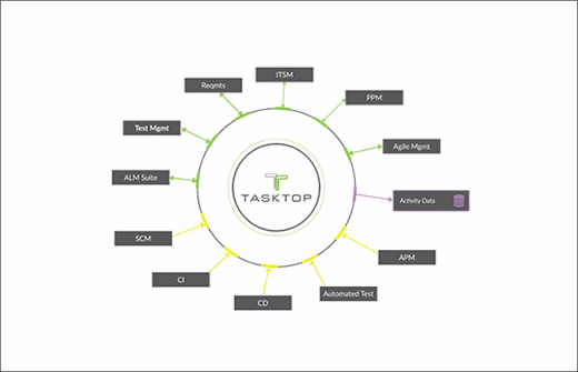 Tasktop Integration Hub