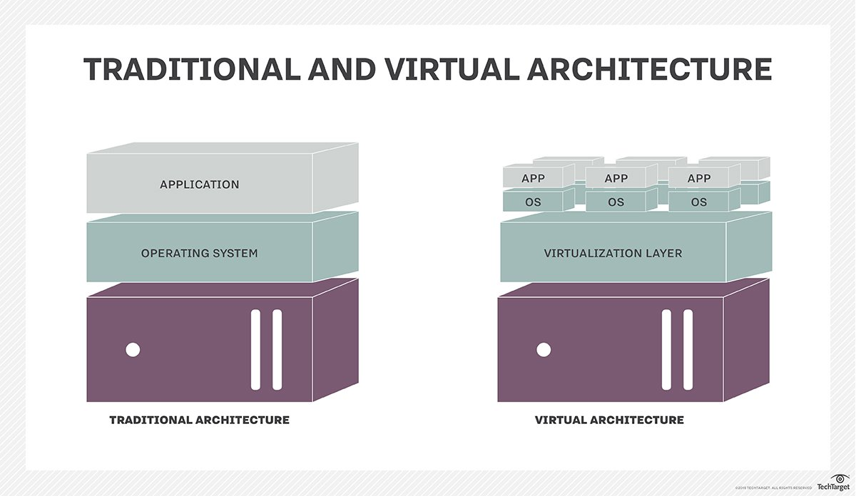 What is hardware virtualization? - Definition from WhatIs com