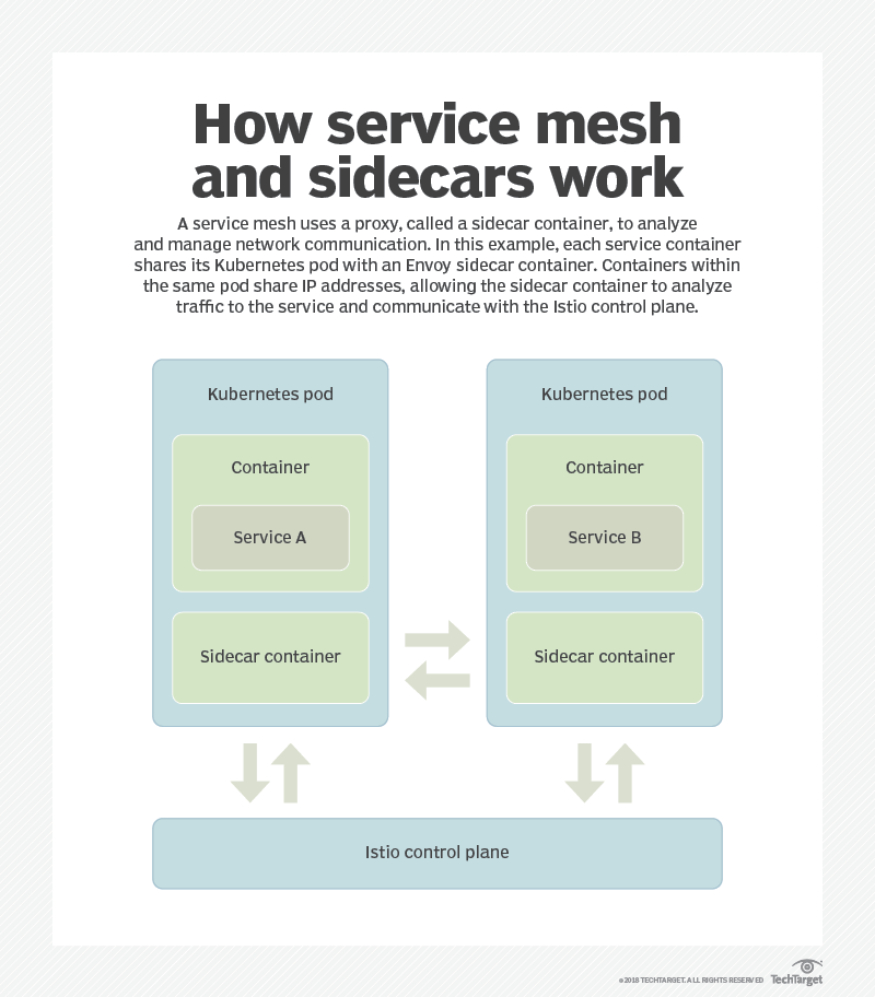 Evaluate the benefits, drawbacks of service mesh technologies