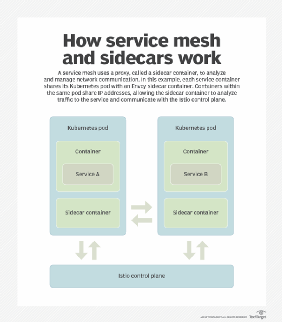 A service mesh architecture uses sidecar containers to facilitate network traffic
