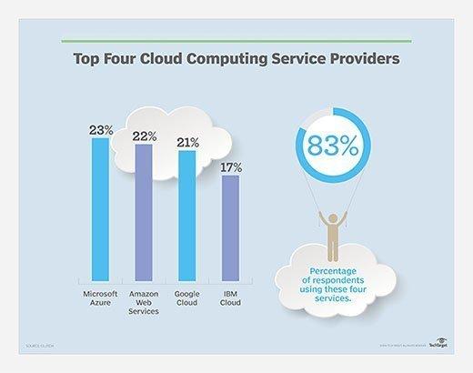 Cloud computing service provider statistics