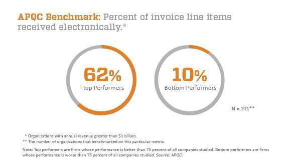 APQC benchmark: percent of invoice line items received electronically