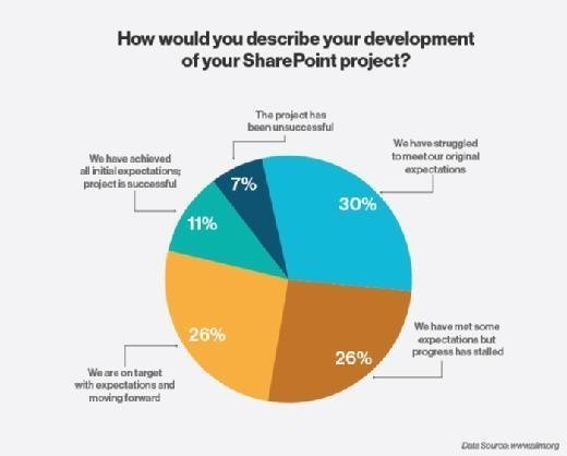 Pie chart showing SharePoint project development