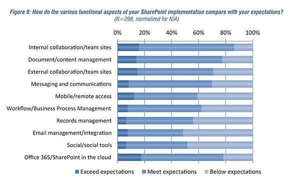SharePoint function satisfaction