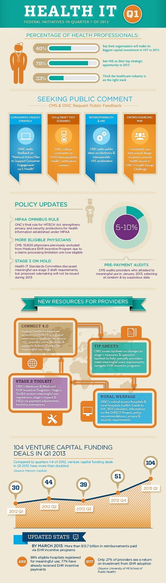 Federal Health IT initiatives 2013
