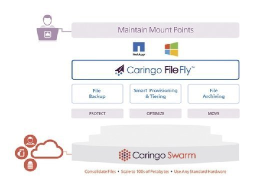 How Caringo FileFly maintains mount points