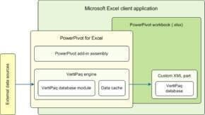 Figure 1. PowerPivot for Excel imports data into the Excel workbook and enhances Excel capabilities.